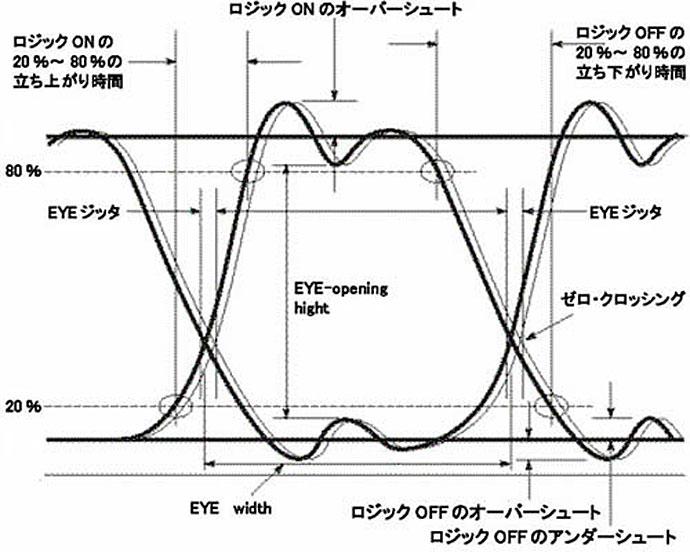 アイパターンの基礎 | エイム電...